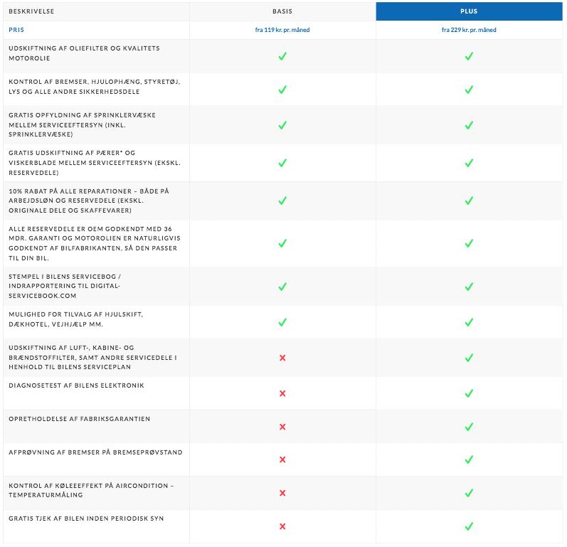 Tjekliste for Basis og Plus abonnement